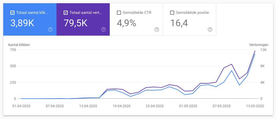 seo for ecommerce results over time